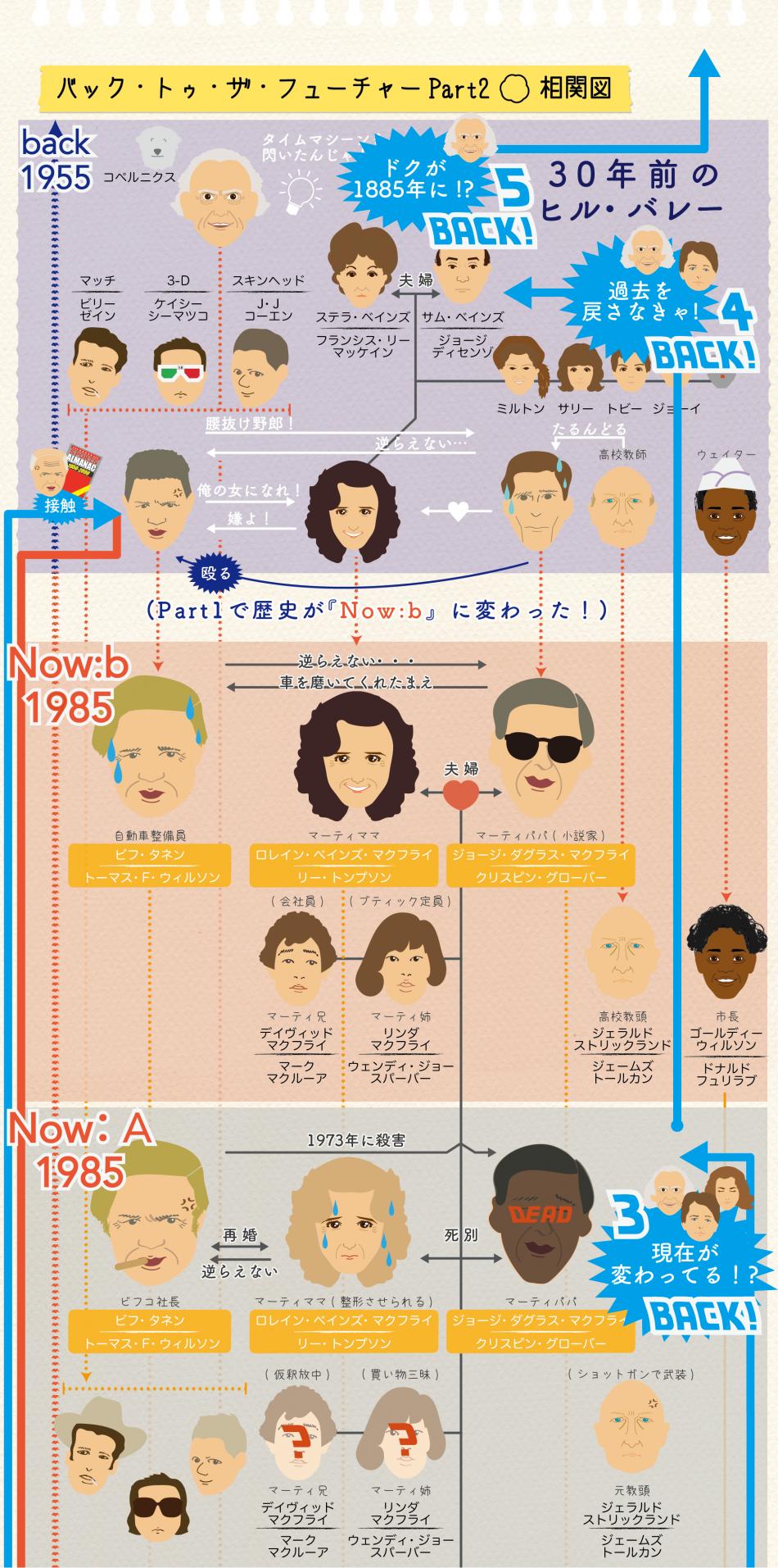 バック・トゥ・ザ・フューチャー2相関図_上