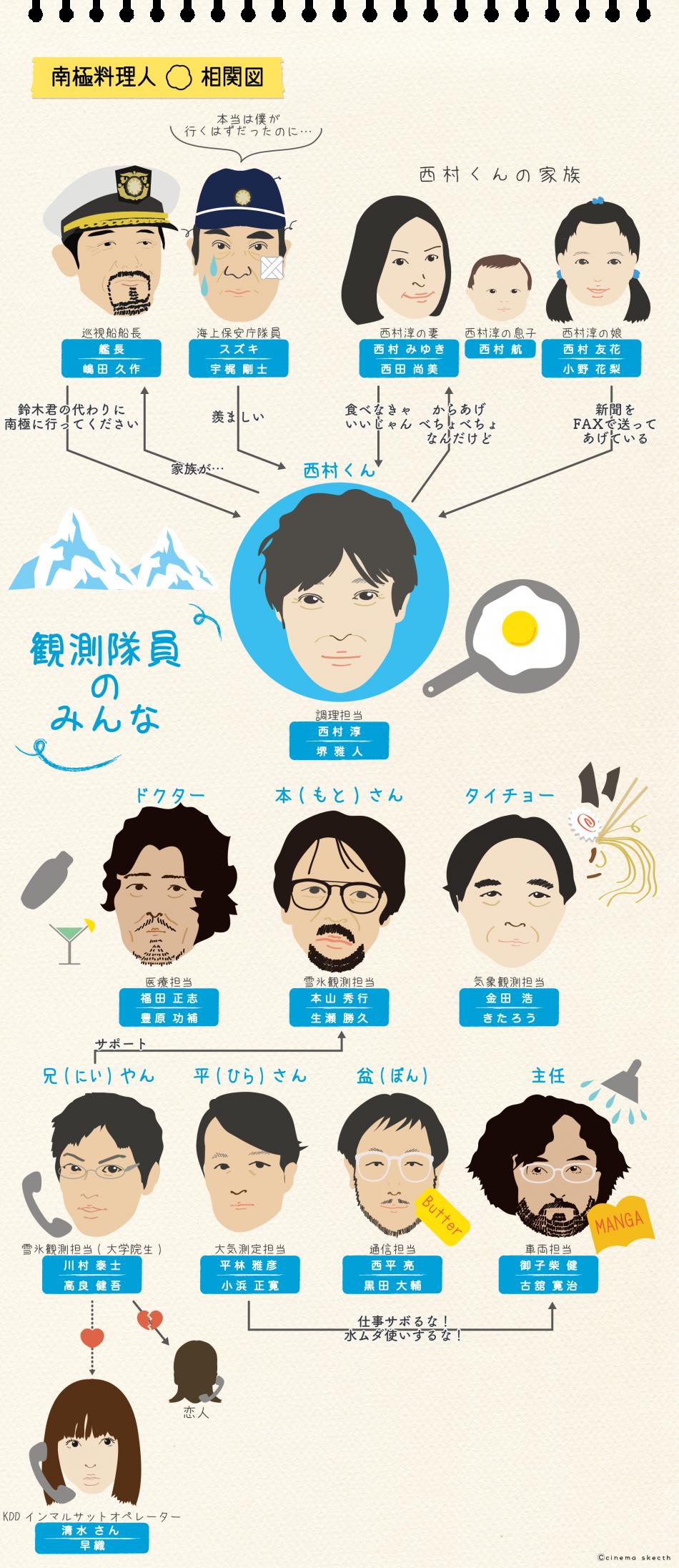 映画『南極料理人』の相関図