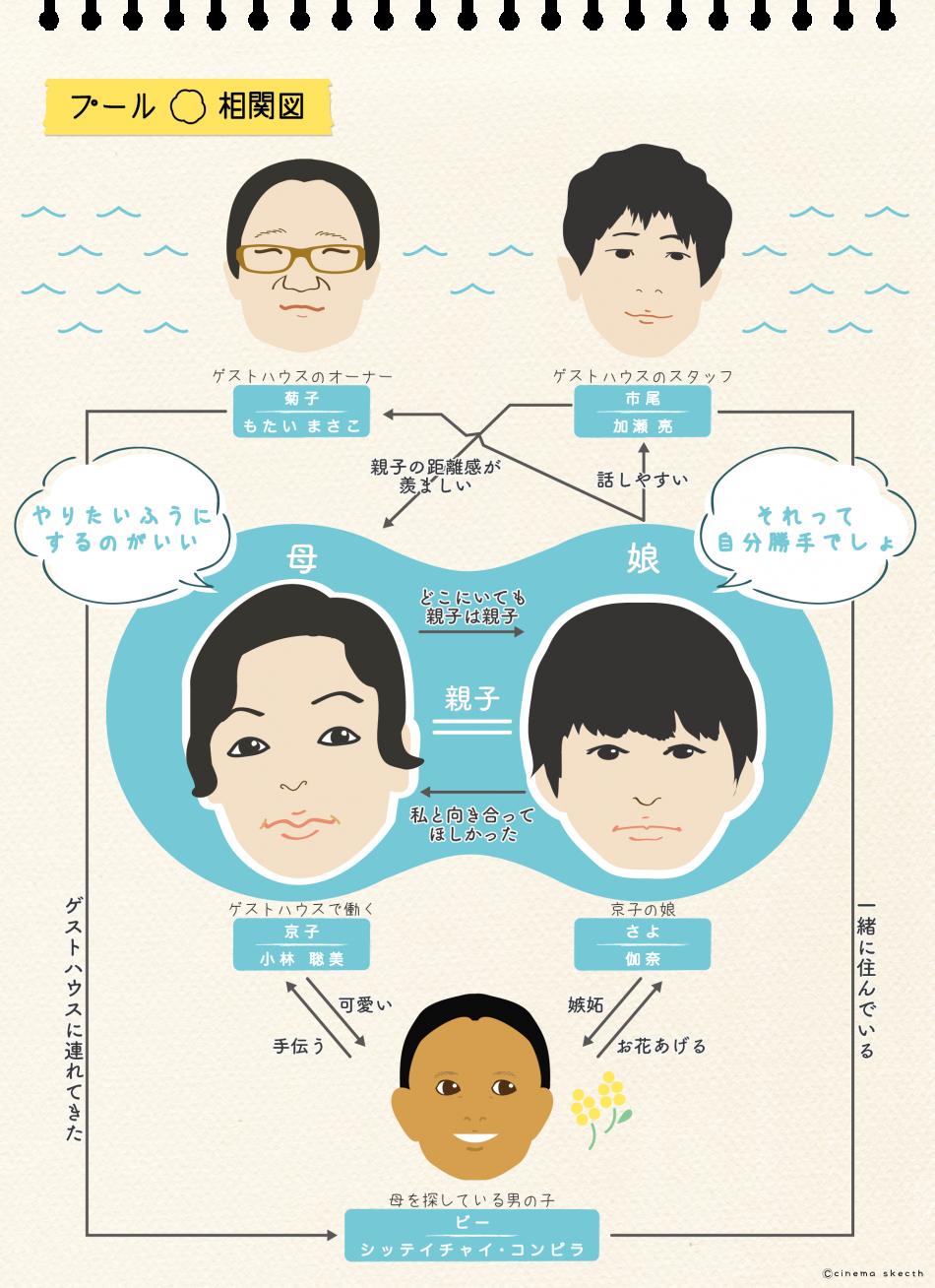 映画『プール』の相関図