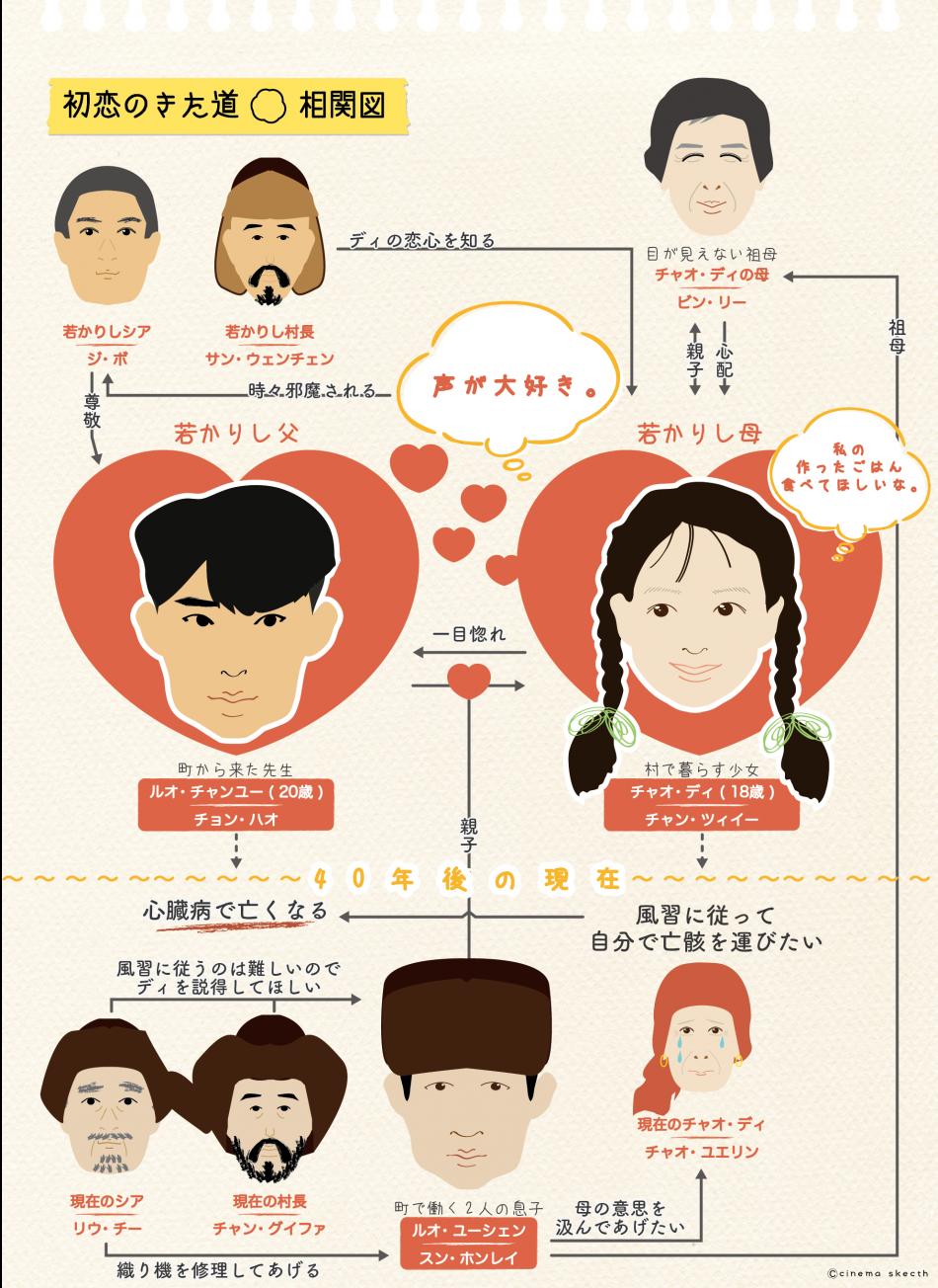 映画『初恋のきた道』の相関図