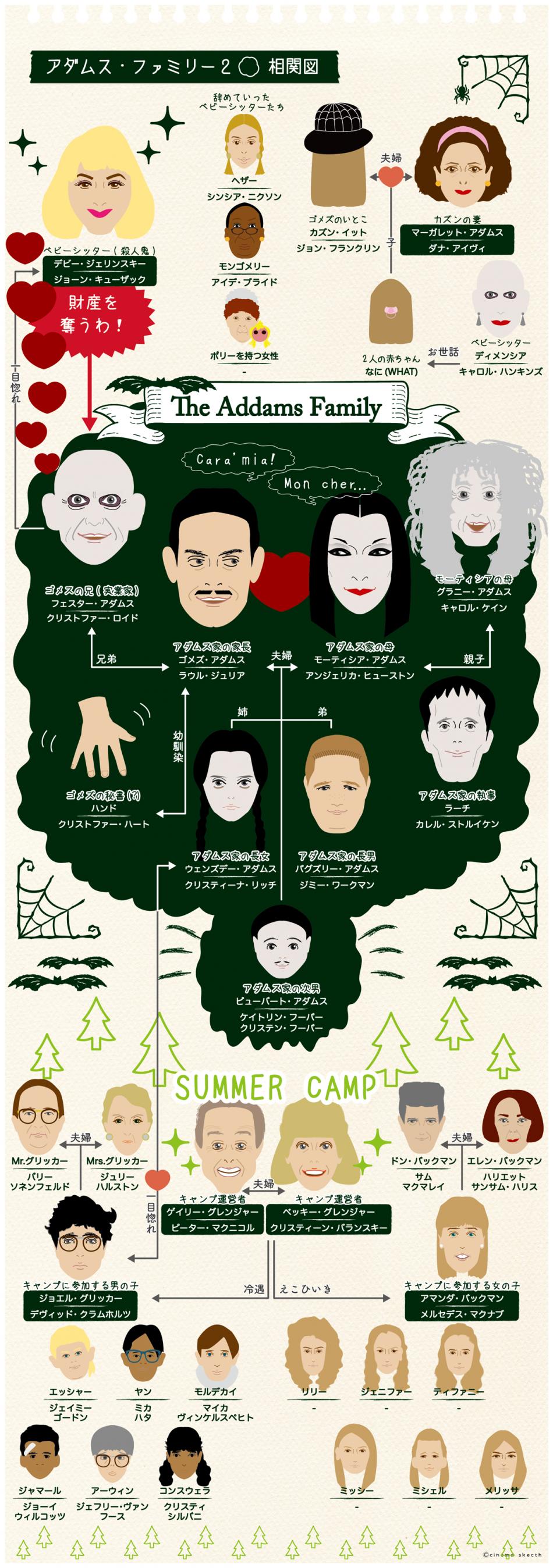 『アダムスファミリー2』の相関図