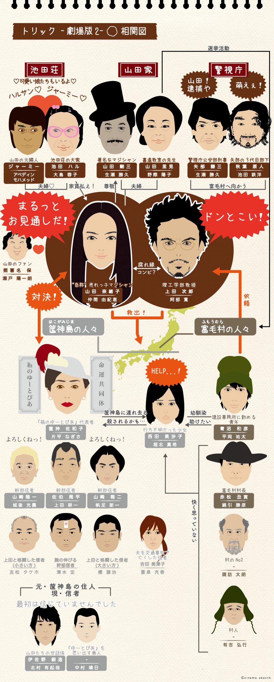 映画『トリック -劇場版2-』の相関図