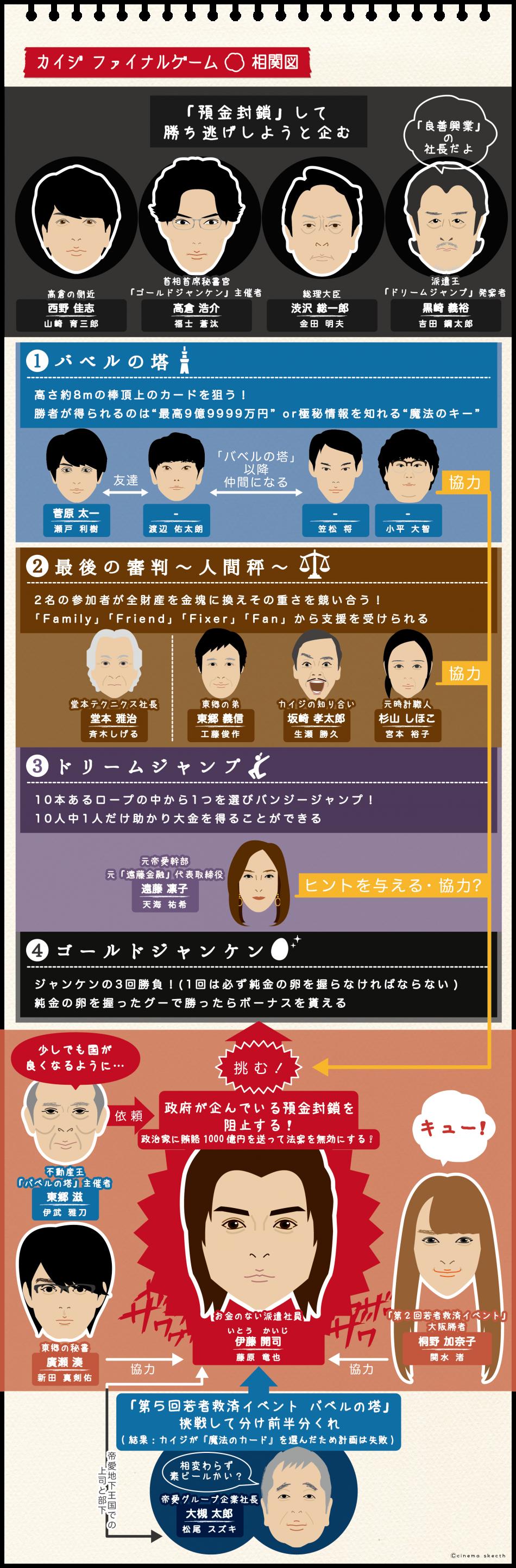 映画『カイジファイナルゲーム』相関図